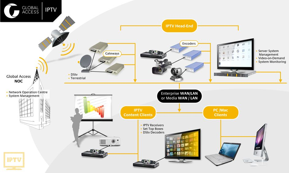 Iptv brings new levels of control and flexibility to video for Hotel network design