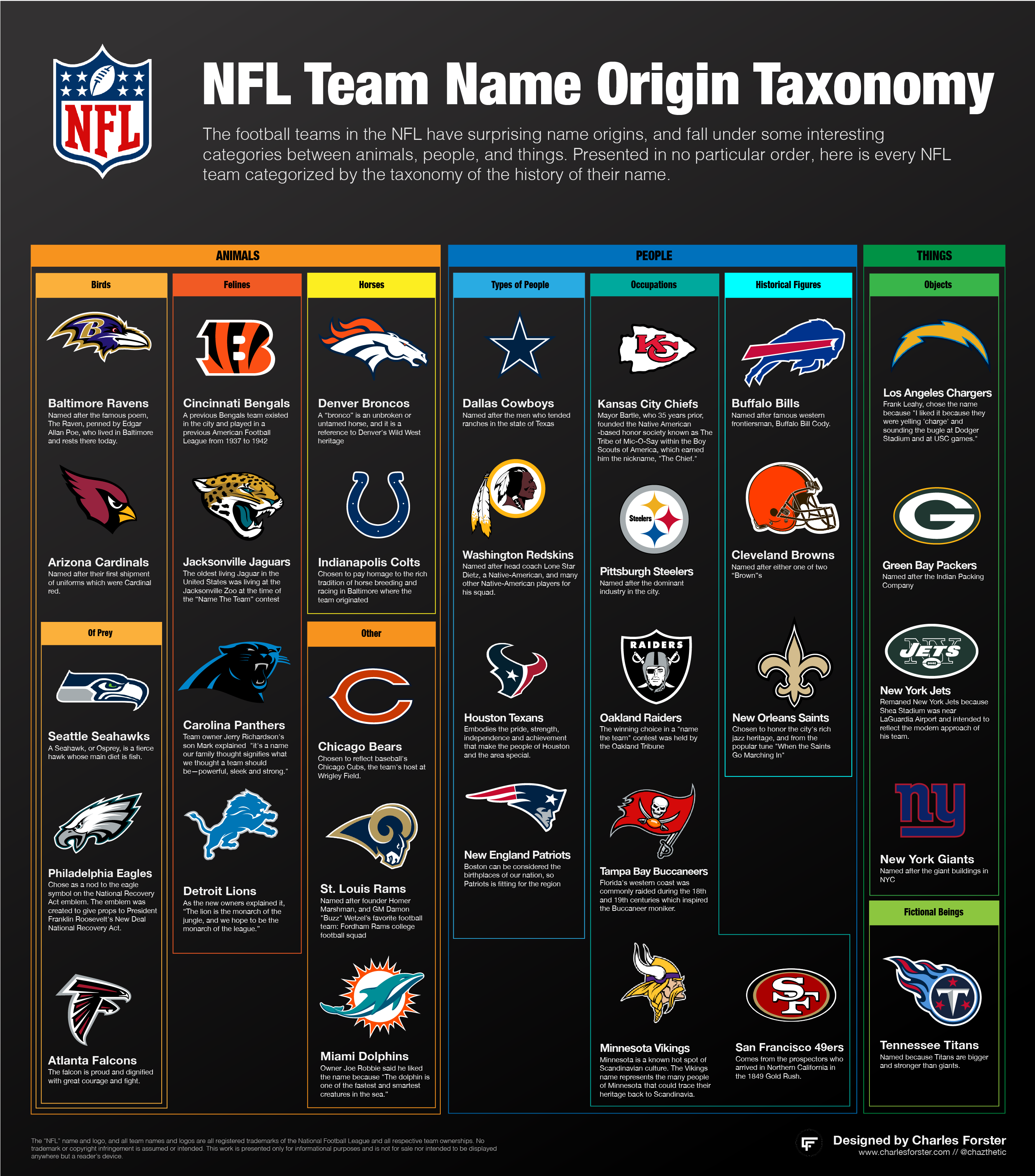 Taxonomy Of Nfl Teams Based On Their Name Origins In 2020 Team Names Nfl Teams Name Origins