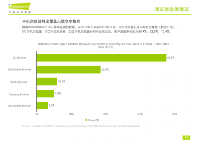 China spends twice as much time on mobile browsers as last year