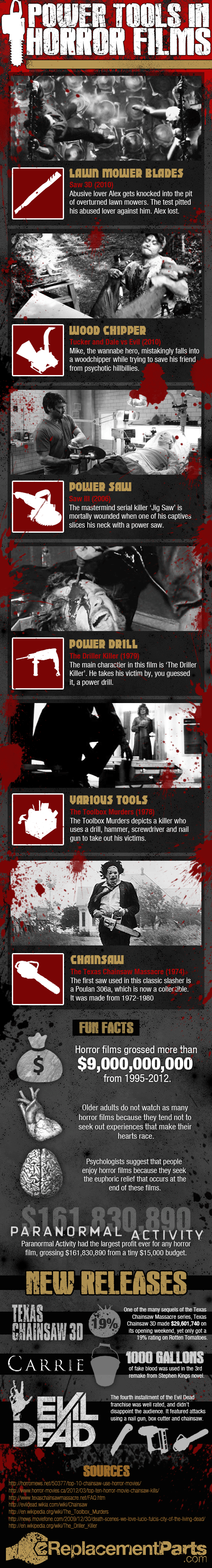 Infographic Power Tools In Horror Movies Ereplacementparts Com Diy Blog Horror Films Horror Movie Icons Horror Movies