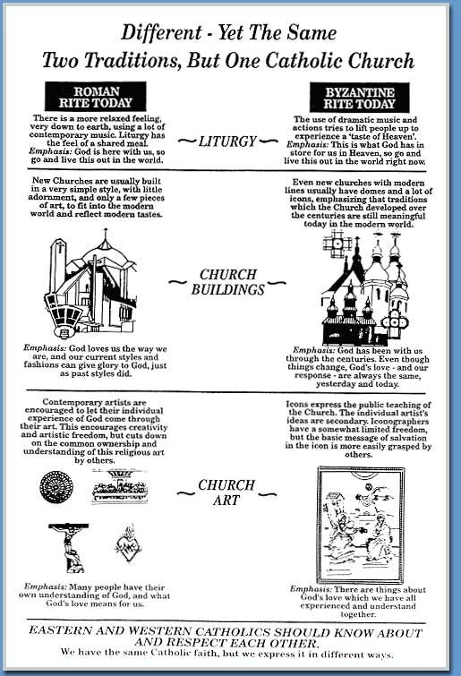 Some differences between Eastern and Western Catholicism