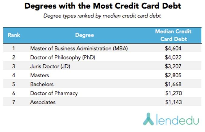 An Advanced Degree Can Help You Earn More Money And Spend It All