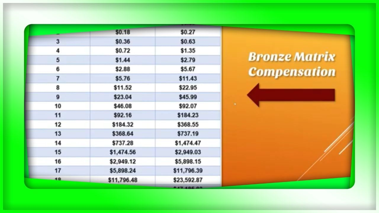 Crypto Pros Review And Overview Of Compensation Plan How To Plan Online Traffic Compensation