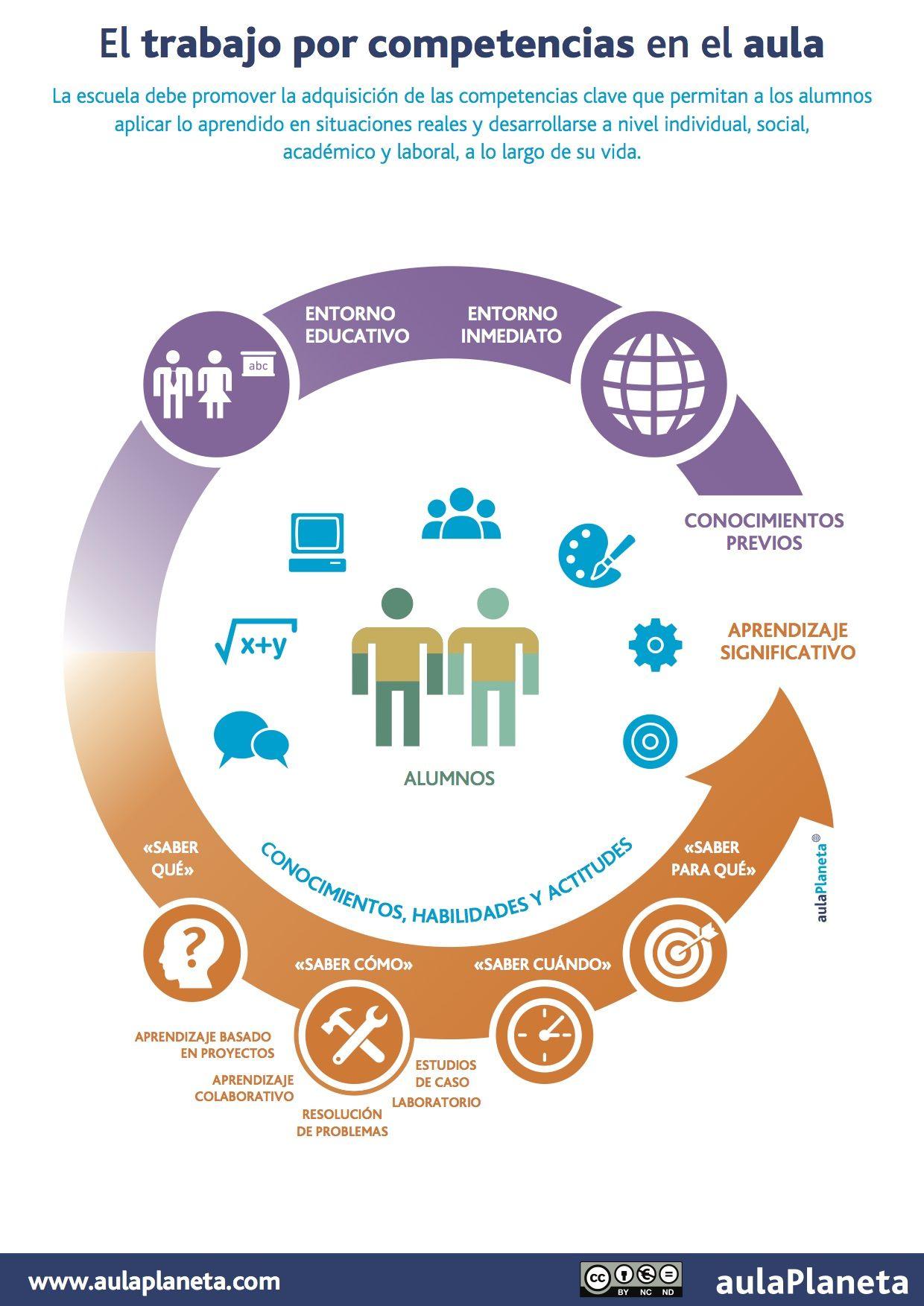 el trabajo por competencias en el aula  infografia  infographic  education