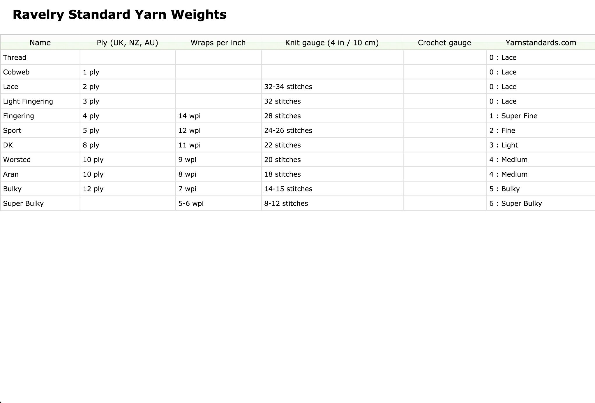 Pin by Margaret Stanley on Yarn Work | Yarn weight chart