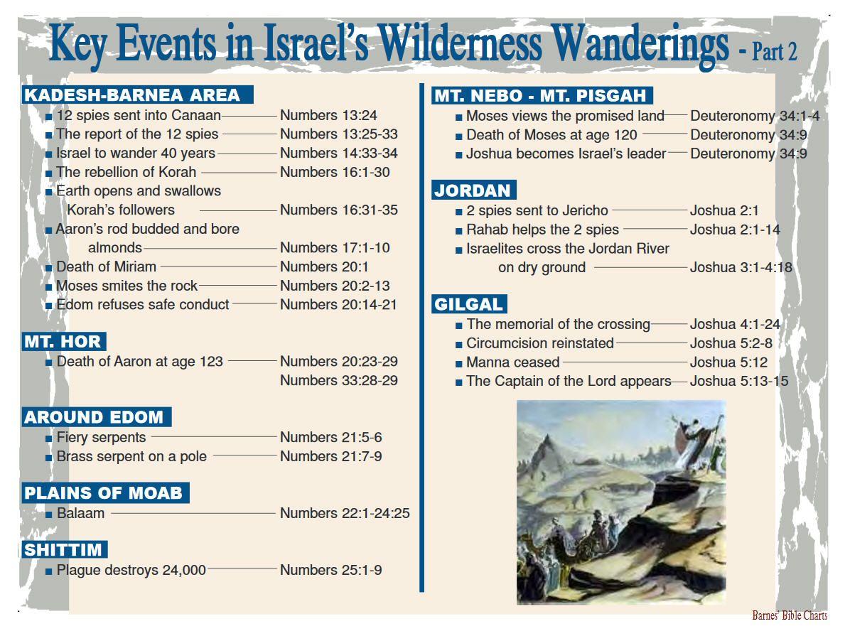 Key Events In Israel S Wilderness Wanderings 2