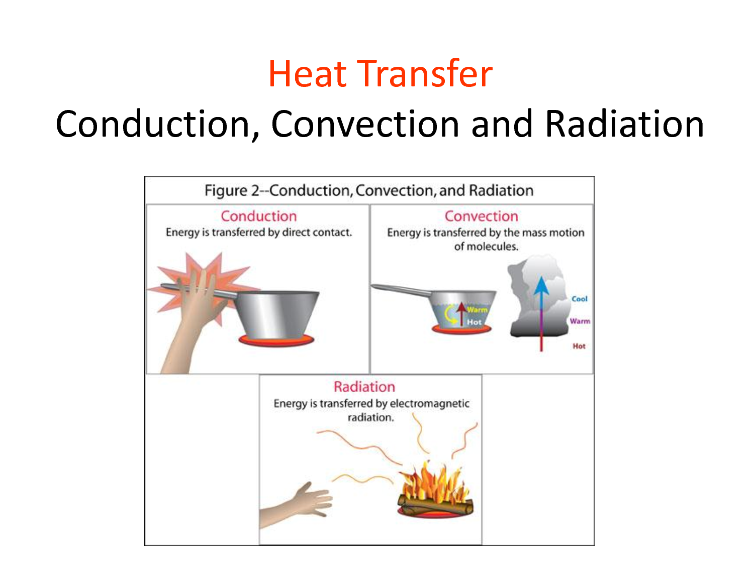 worksheet Convection Conduction Radiation Worksheet pin by restorecon llc on engineering information pinterest methods of heat transfer specific end conduction energy is