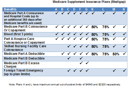 Medicare Supplement Plan F 7 Essential Facts You Must Know