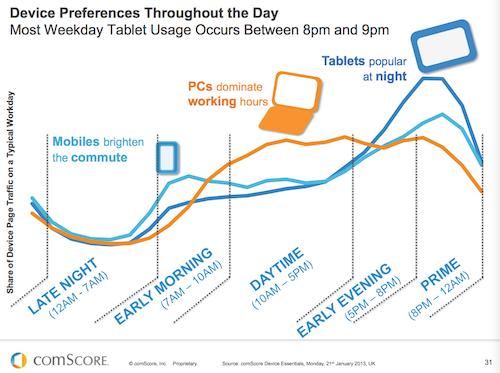 Statistik Nutzung mobiler Geräte