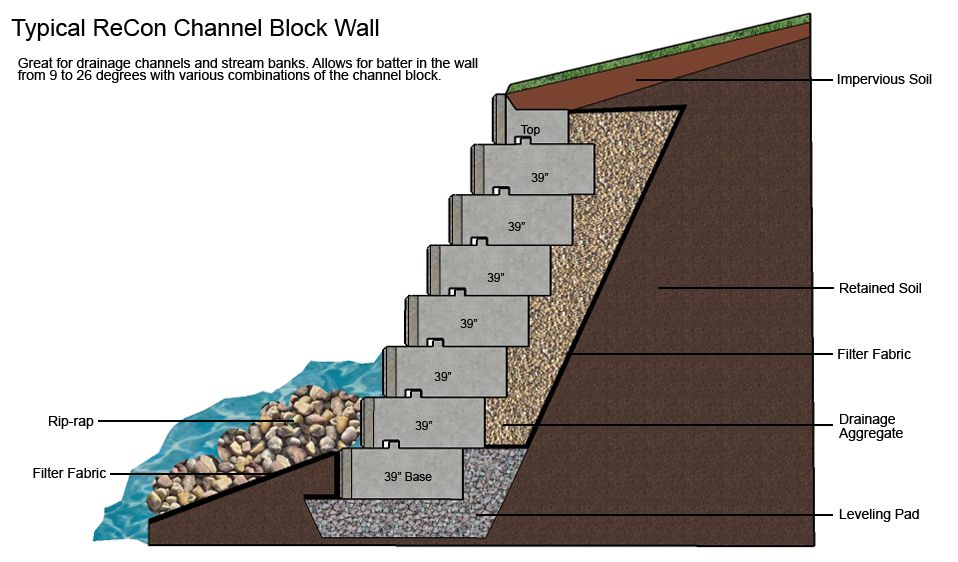 Channel Block Walls Retaining Wall Design Retaining Wall Concrete Retaining Walls