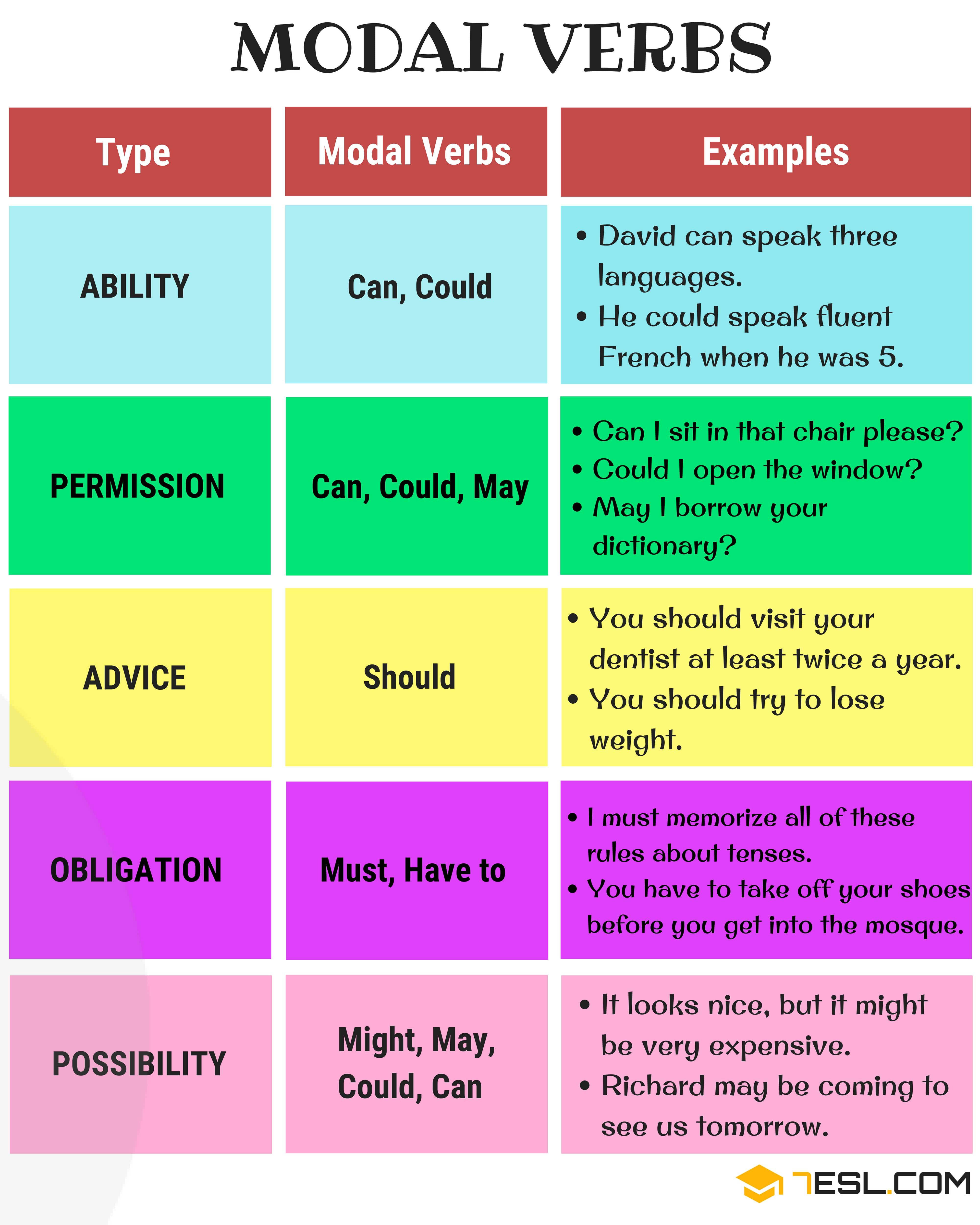 Modal Verbs What Is A Modal Verb Useful List Amp Examples