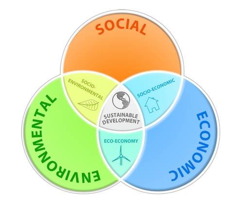 sustainable sustainability economic diagram venn social development infographic environment durable environmental education business tourism living projects travel diagrams rights quality