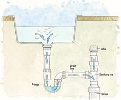 Venting for the kitchen sink. Drain line with AAV illustration ...