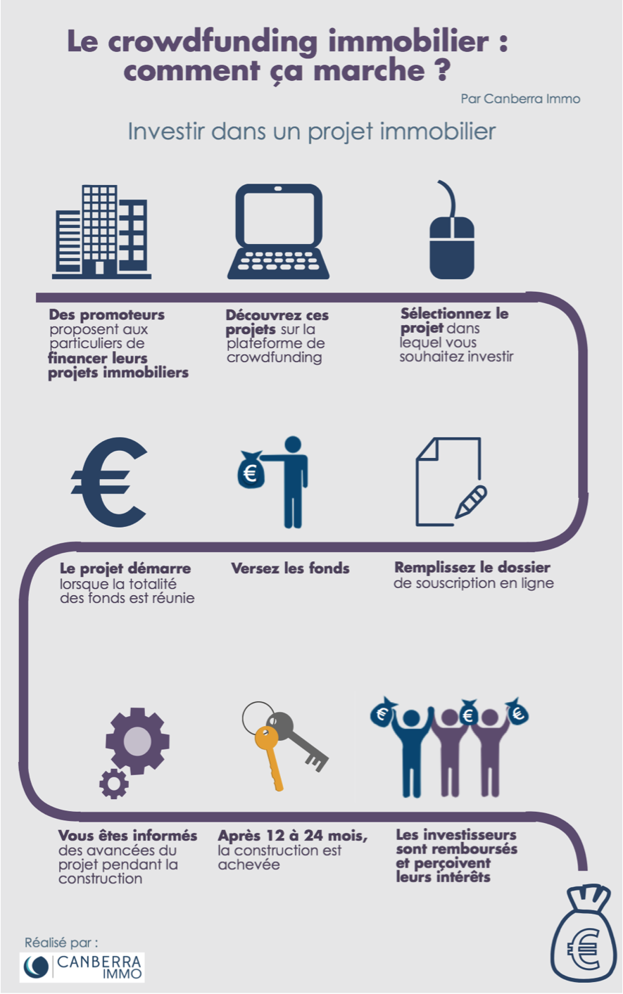 infographie crowdfunding immobilier comment a marche. Black Bedroom Furniture Sets. Home Design Ideas