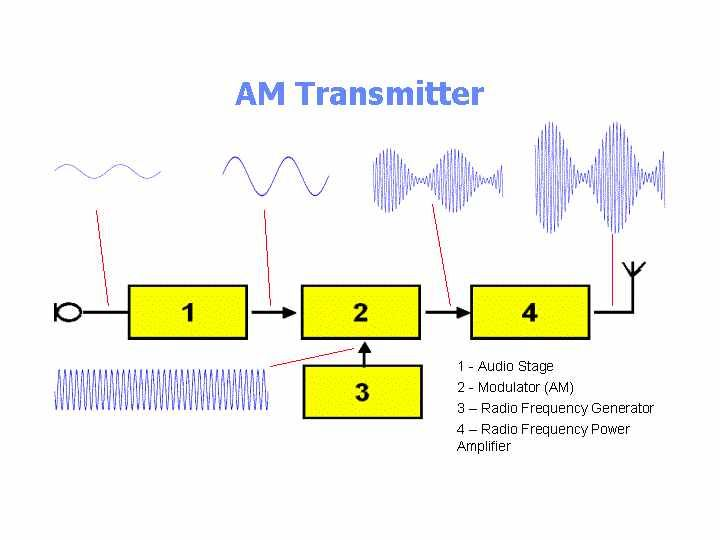 Amplitude Modulated Am Transmitter