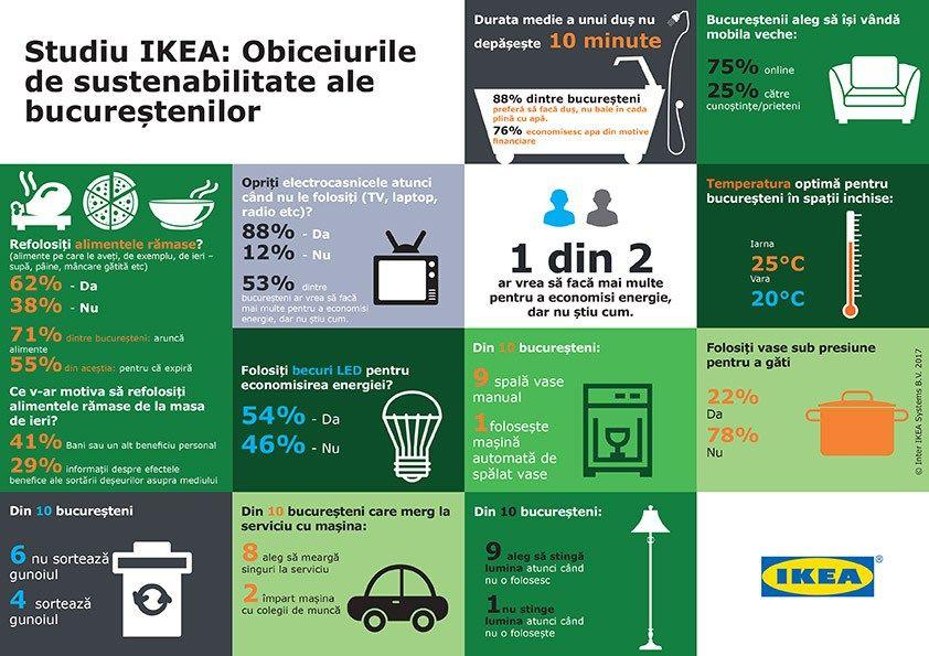 """Mie îmi plac studiile. Le citesc pe cele mai multe din zonă mea de interes sau pe subiecte care mă """"afectează"""". De exemplu, sunt atent la ce se spune despre București. Așa că m-am uitat și pe studiul IKEA despre sustenabilitate, realizat la finalul anului trecut. Studiul a vrut să vadă cât de prietenoși sunt bucureștenii cu mediul. Mi-ar plăcea să văd un studiu național la un moment dat. Cred că avem multă muncă de lămurire de dus la acest capitol. Cum o mare parte din viată o petre..."""