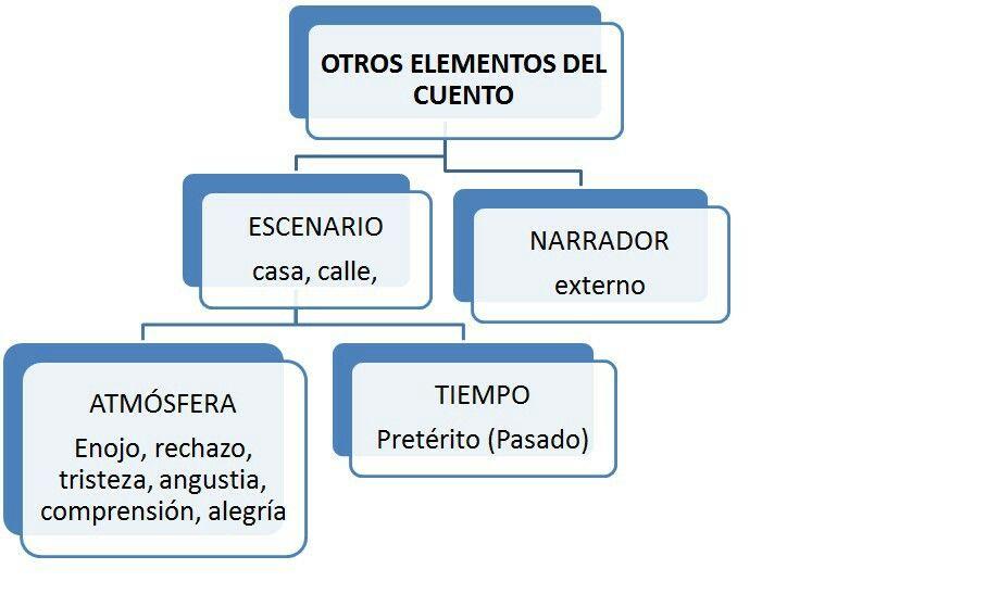 Elementos del cuento  Classes