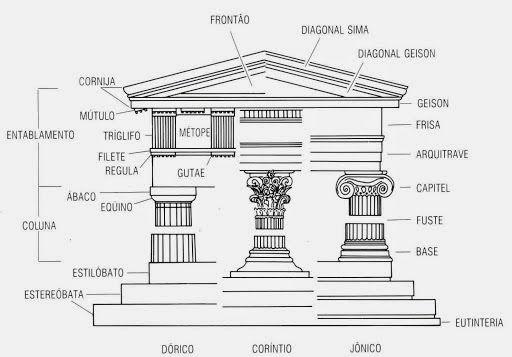 nome das partes de uma coluna jonica - Pesquisa Google