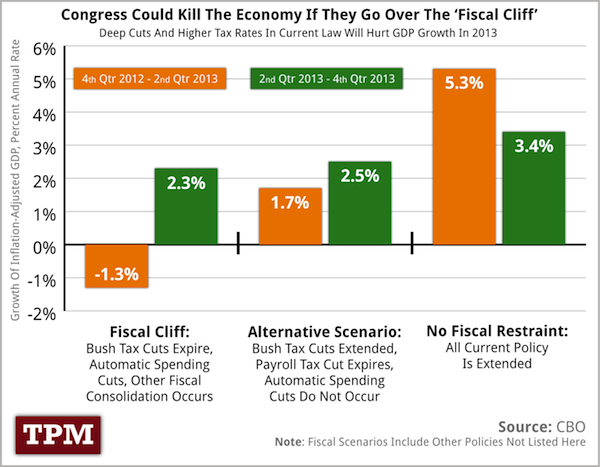 Cbo Coming Fiscal Cliff Will Devastate The Economy Chart