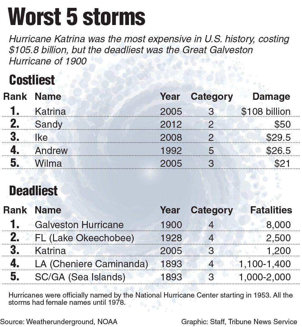 Landfall Occurred At 10 P M Local Time Galveston Hurricane National Hurricane Center Hurricane