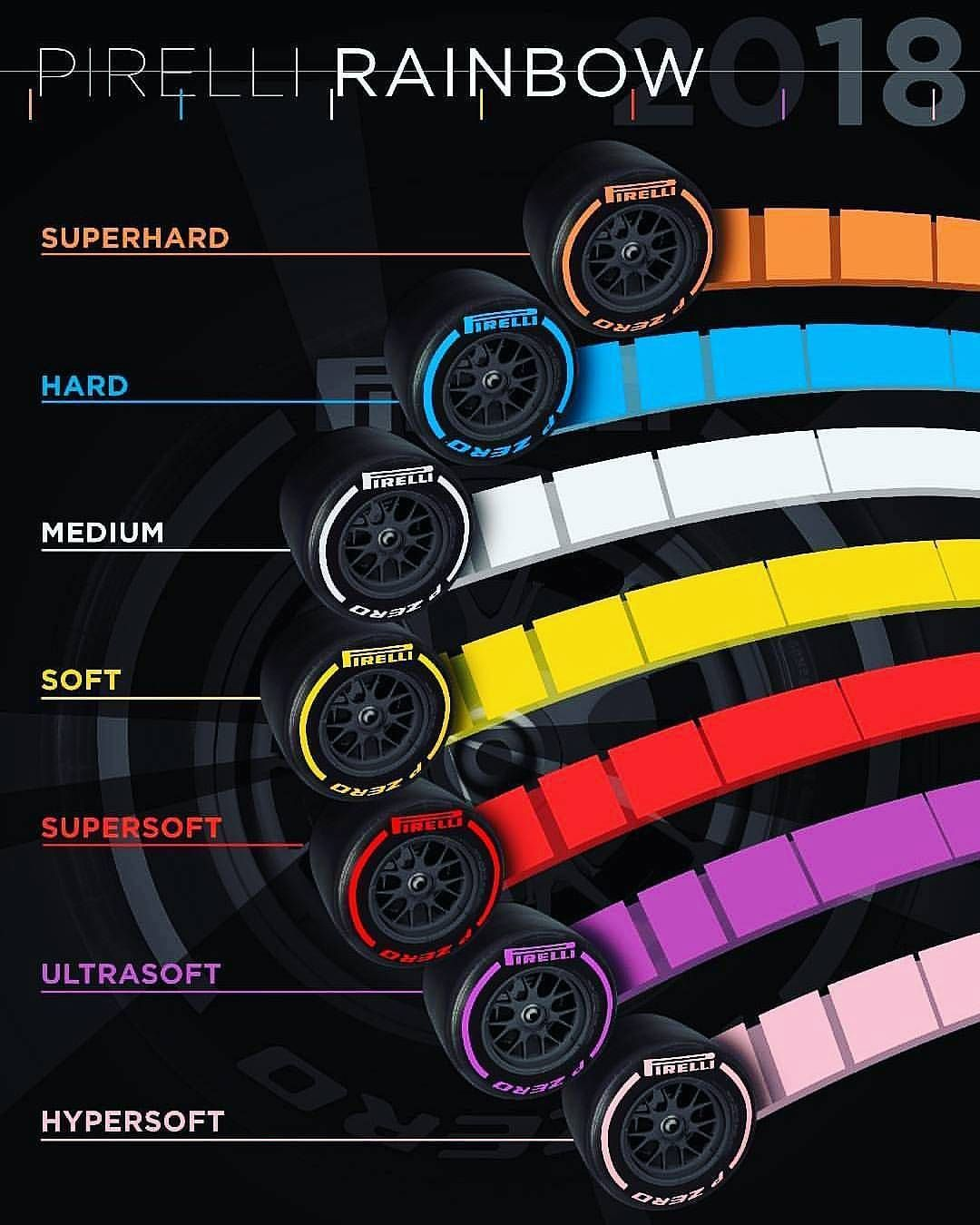 What Do You Think Of The New Pirelli Slick Tyre Spectrum Follow Us Formula1pit For More Pirelli Tyre Colors Italy Pirelli Tires Formula 1 Car Car Wheels