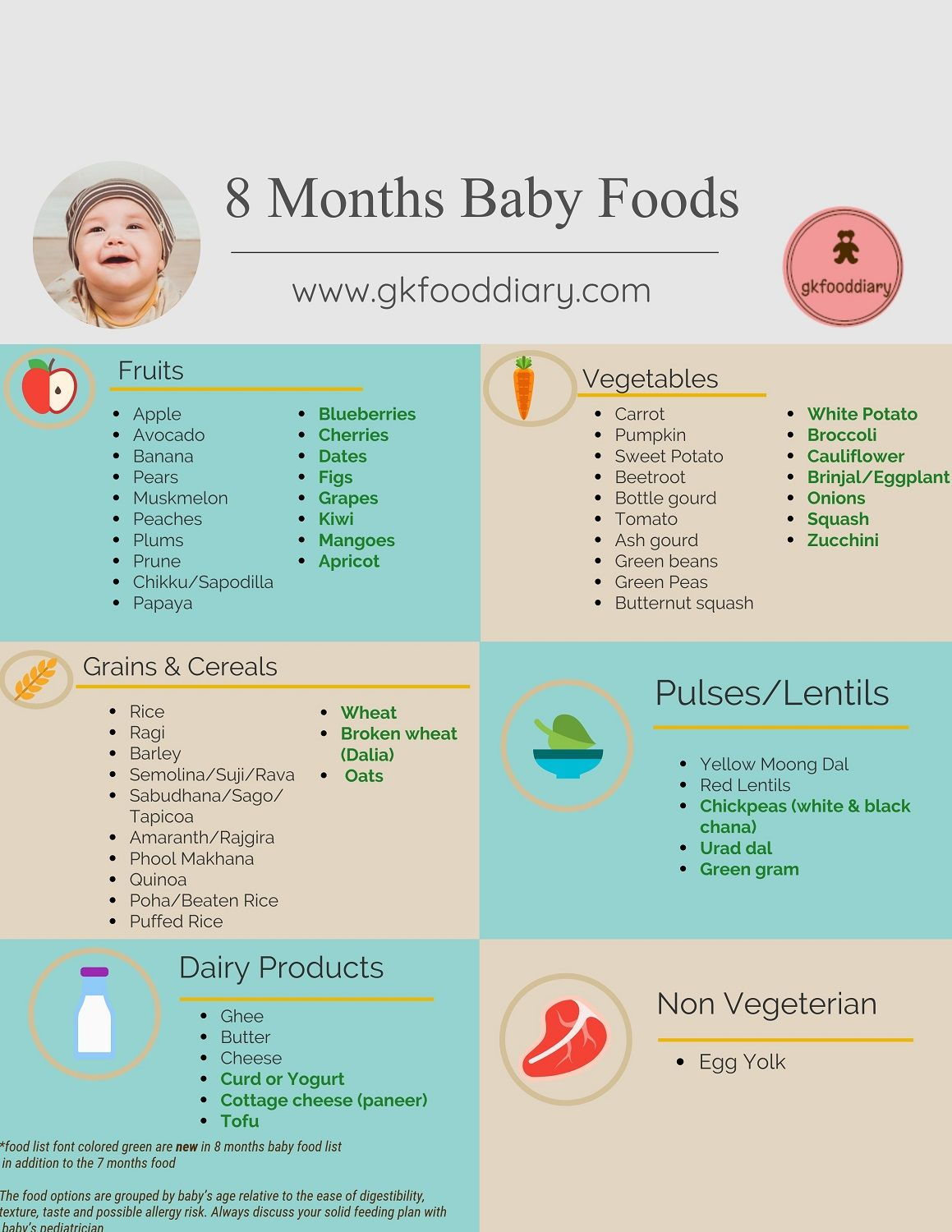 Baby Food Chart For 8 Months Baby Baby Food Recipes Baby First Foods Baby Food Recipes 9 12