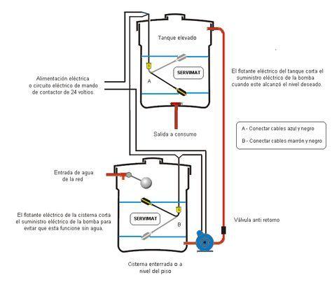 Medidas De Tanque De Agua Buscar Con Google Imagenes De Electricidad Diagrama De Instalacion Electrica Instalacion De Agua