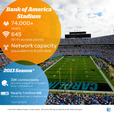 AT&T improves Wireless capabilities at Bank of America Stadium