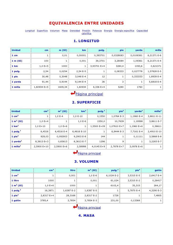 Equivalencia Entre Unidades Longitud Superficie Volumen Masa Densidad Pres Prácticas De Matemáticas Lecciones De Matemáticas Cuadernos De Matemáticas