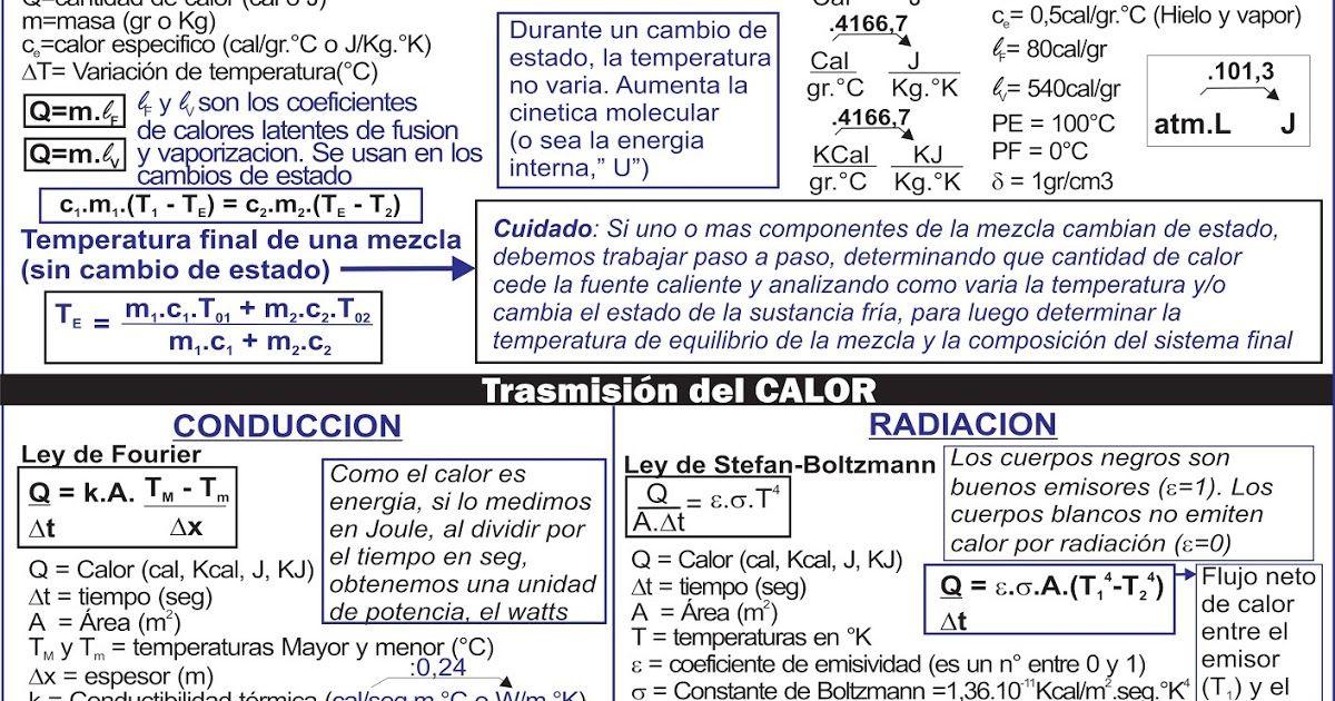 Ver Actualizaciones De Las Hojas De Formulas En Entradas Mas Recientes De Este Blog Fisica Formulas Ciencias Fisicas Ingenieria Quimica