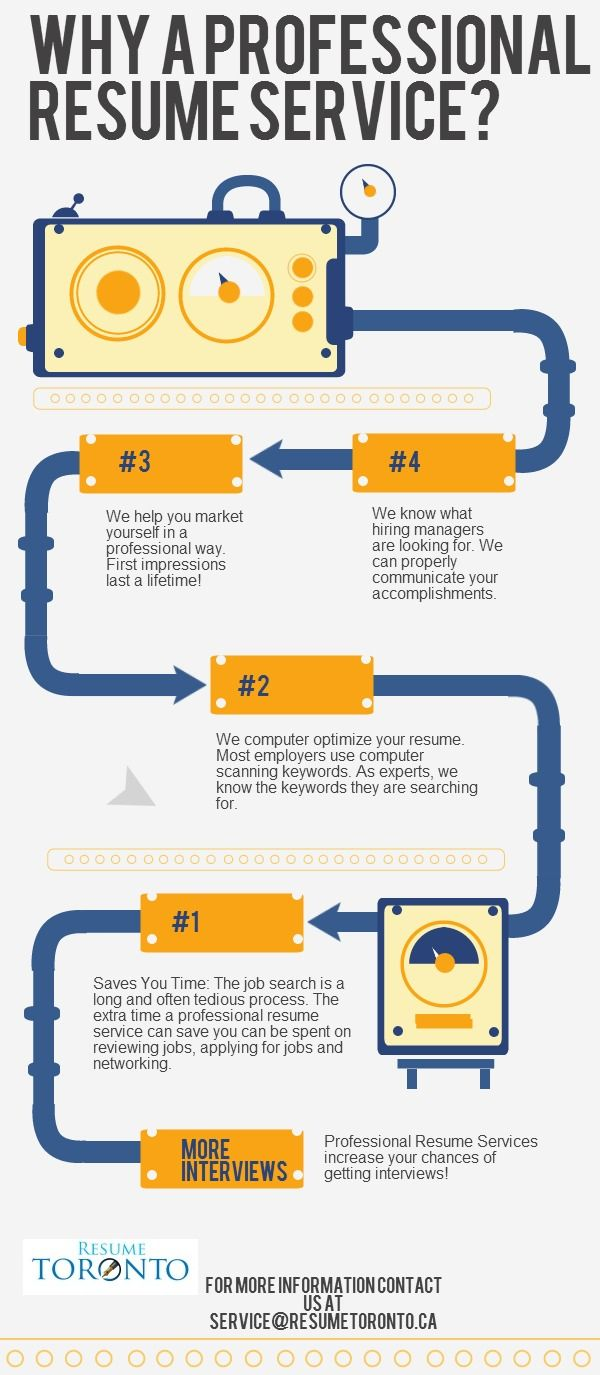 Why Use A Professional Resume Service? | @Piktochart Infographic
