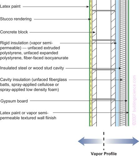 Concrete Block With Interior Rigid Insulation Frame Wall With Cavity Insulation And Stucco