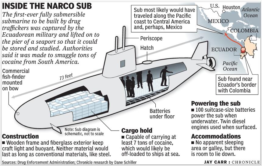 Pin On Narco Submarines