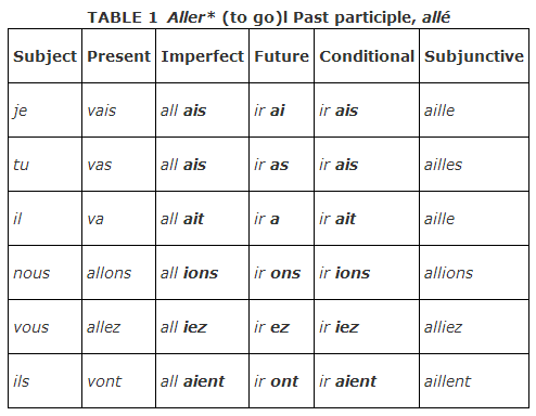French Verb Charts   WL   Tips for Teaching French   Pinterest ...
