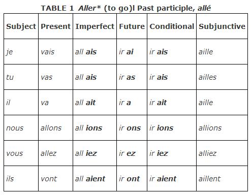 Irregular Verbs Verb Chart French Verbs Irregular Verbs