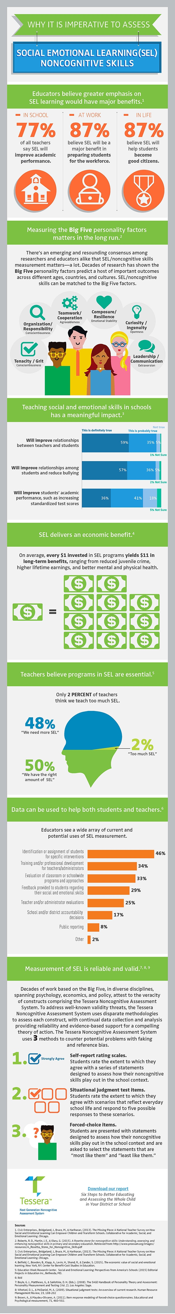 Infographic | Social emotional learning. Social emotional. Educational infographic