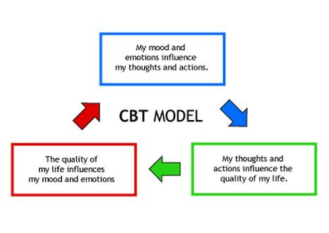 Cbt Model Cbt Pinterest Cbt Counselling And Therapy