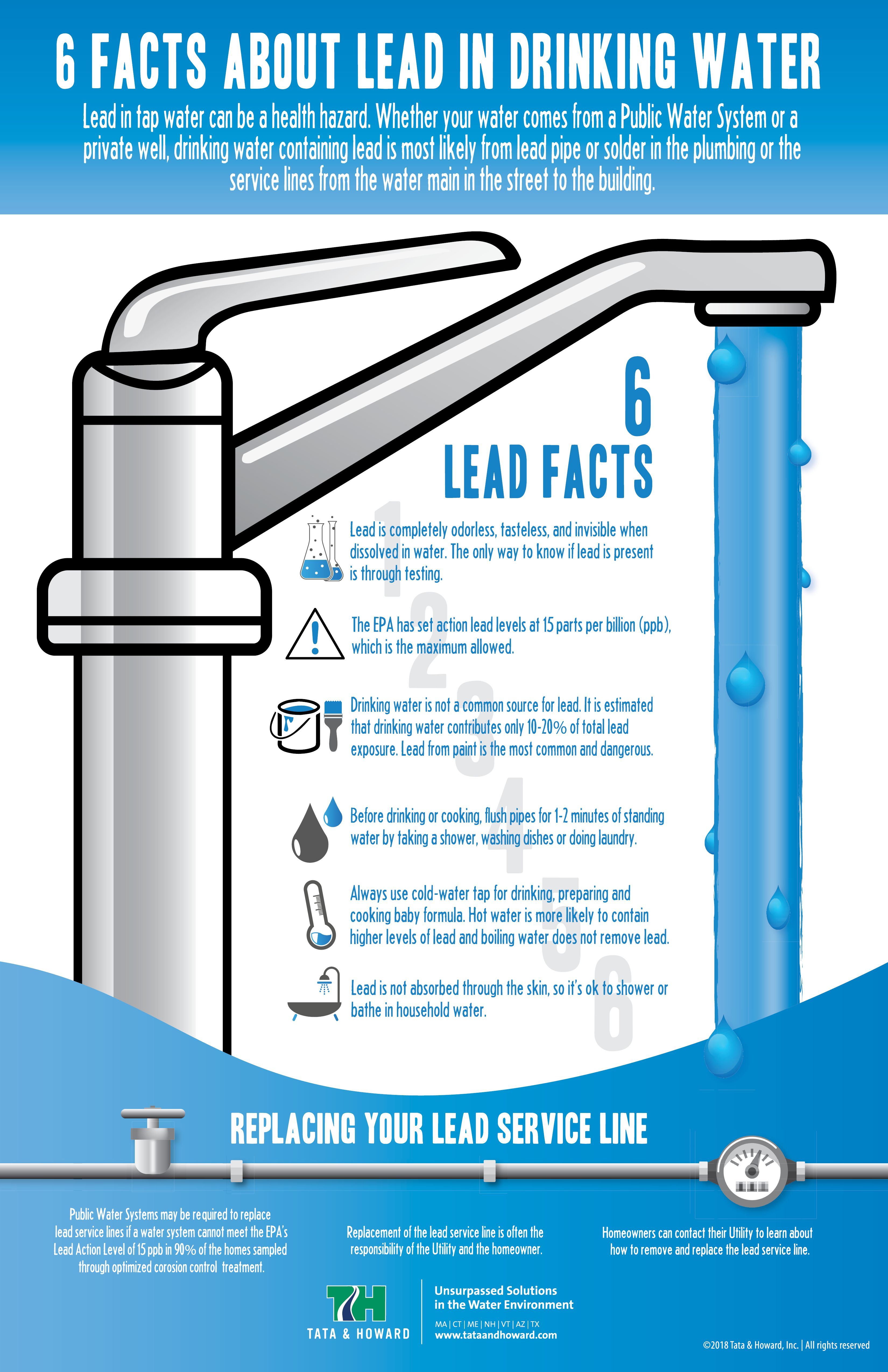 Drinking Water Contaminated With Lead Can Be A Health Hazard Whether Your Water Comes From A Public Water System Or A Pr Drinking Water Drinking Water Systems