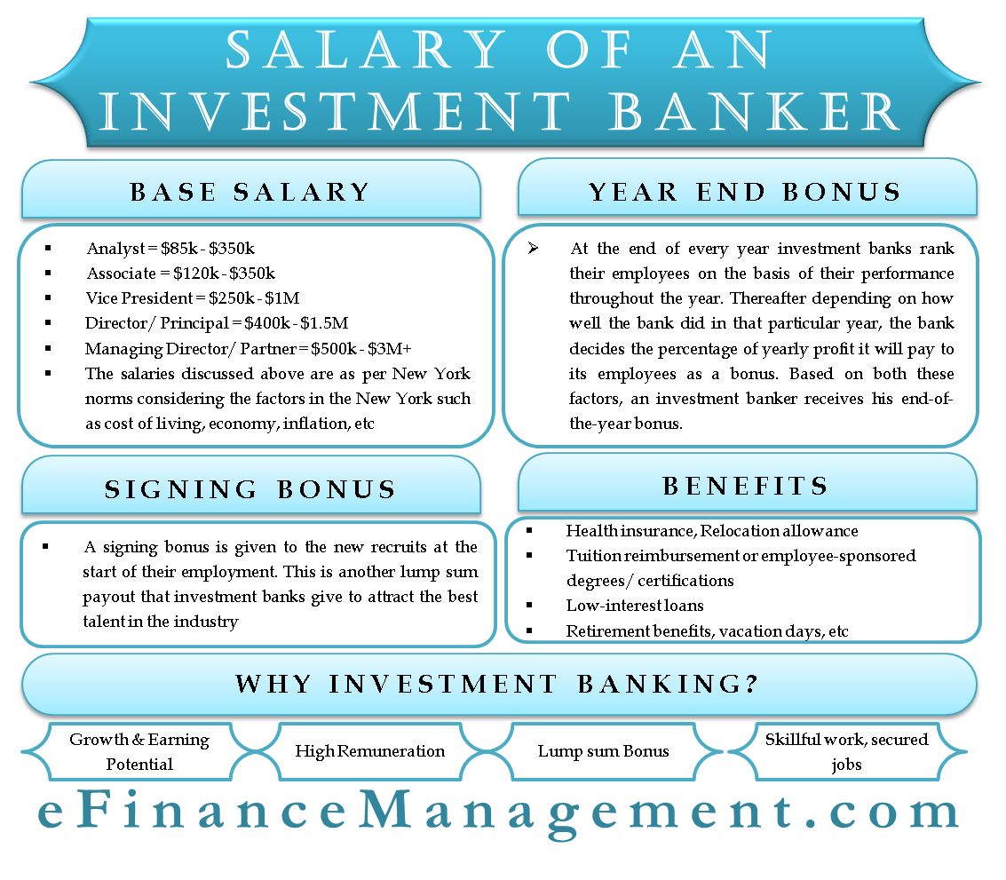 Investment Banker Salary Basic Salary Year End Signing Bonus