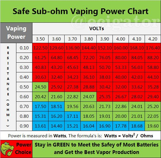 Part safe vaping power chart for variable voltage  cig the also sub ohm of   law reference ohms in rh pinterest