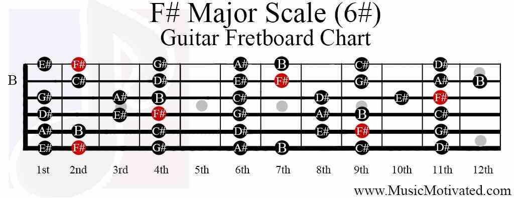 F major scale guitar bass guitar fretboard guitar