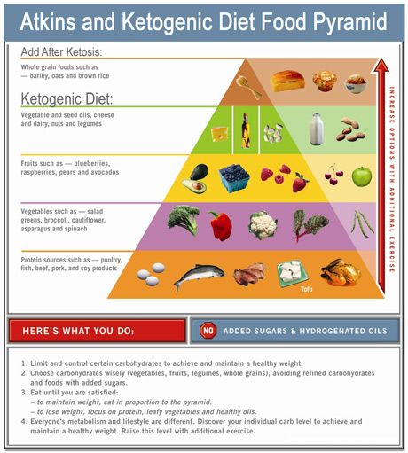 Atkins and Ketosis Food Chart Cooking Low Carb Atkins Diet, Low