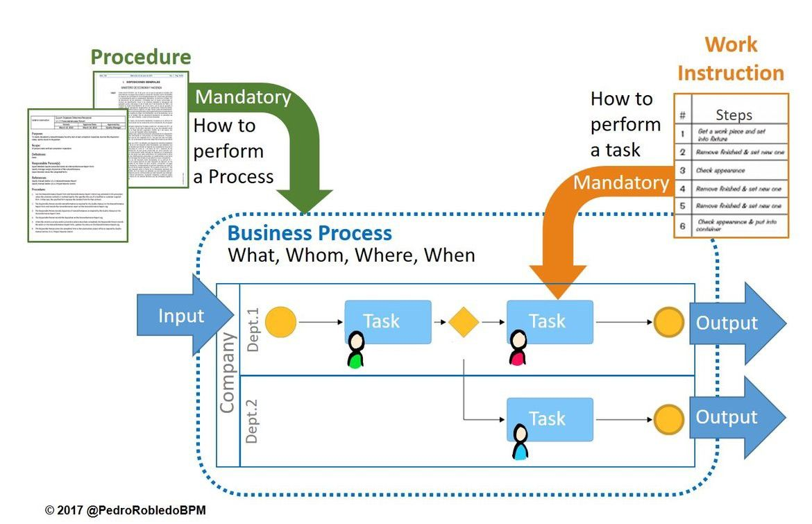 Differences between Processes, Procedures and Work