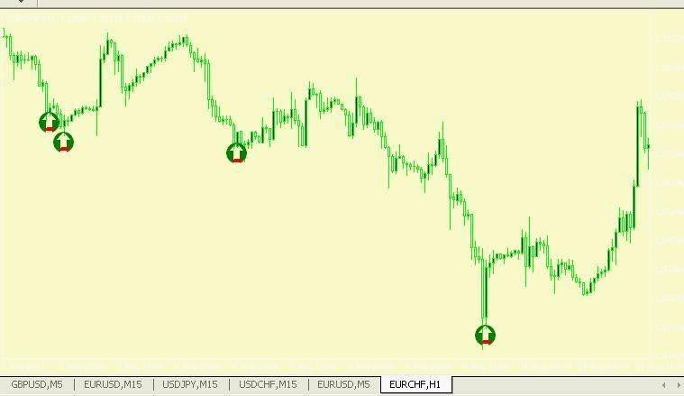 Forex Power Pivot Indicator For Mt4 With Images Power