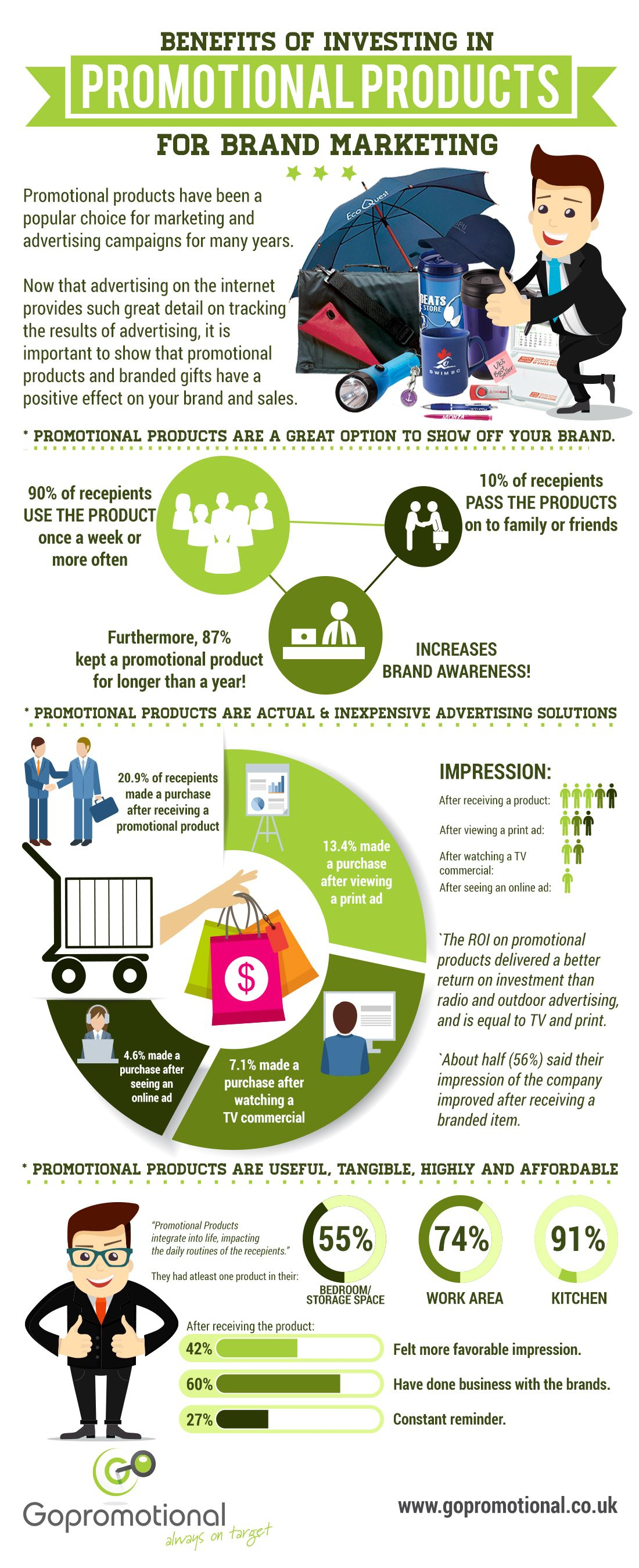 Benefits of Promotional Product Infographic | Everyday ...