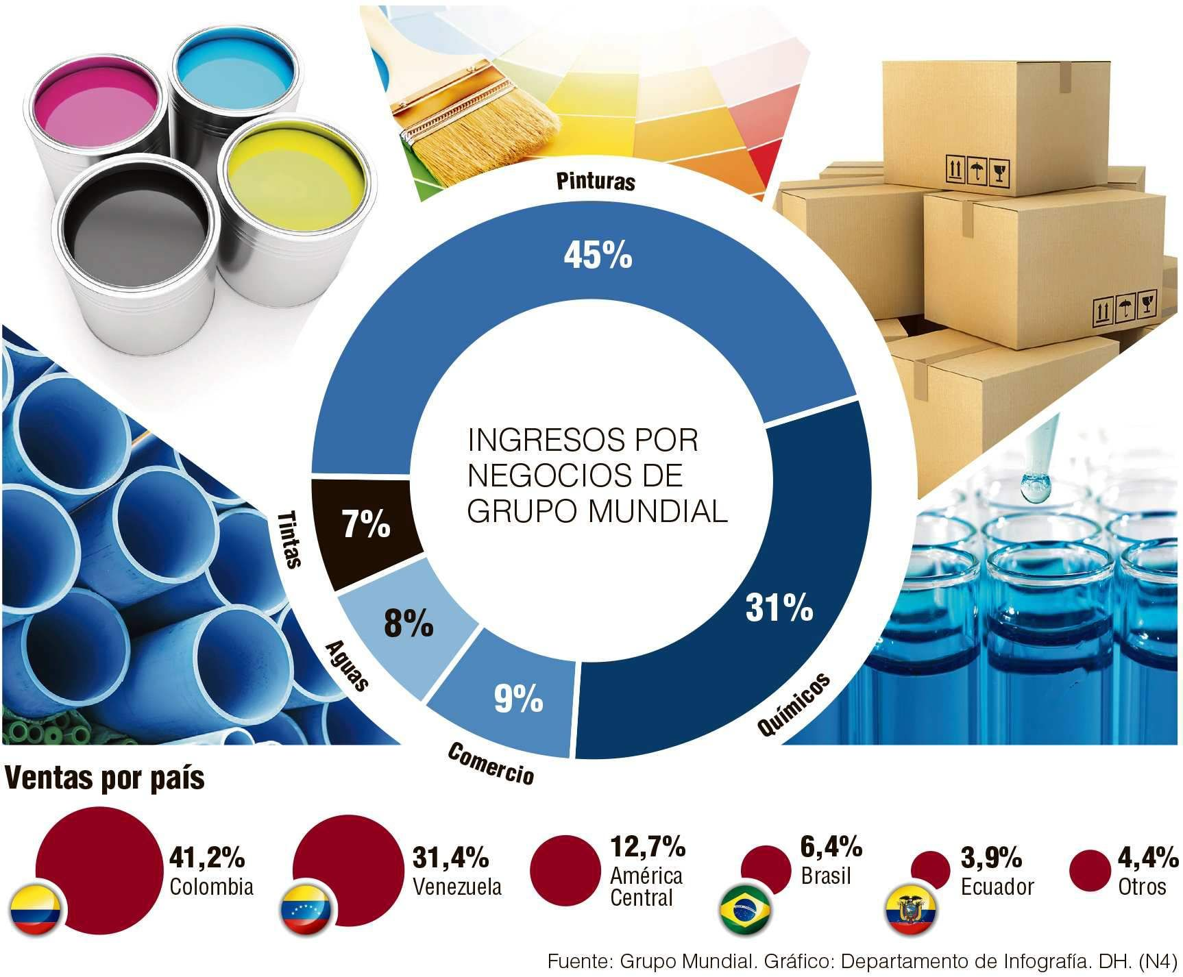 Ingresos por #Negocios de #GrupoMundial vía @Perfil Colombiano