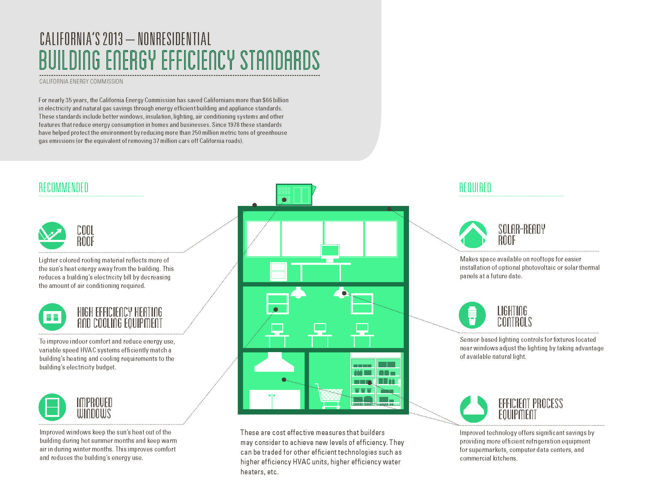 2013 California S Building Energy Efficiency Standards For Non Residential Infographic The 2013 Standards Improve Energy Efficient Buildings Energy Efficiency