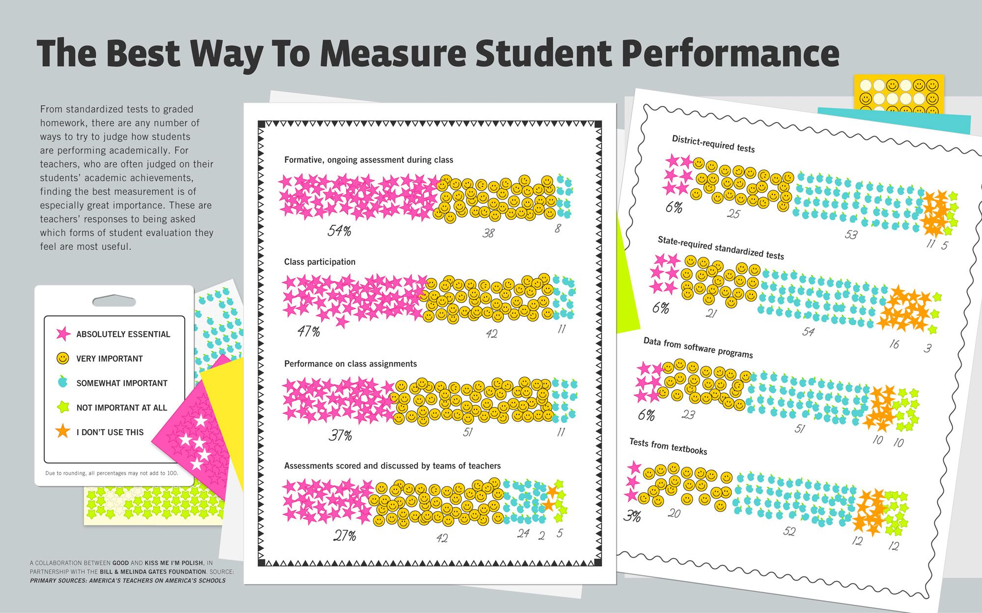 Best Way To Measure Student Performance