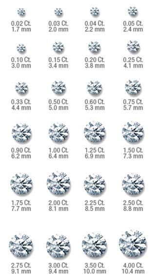 Ring Knowledge In 2020 Diamond Carat Size Diamond Sizes Diamond Size Chart