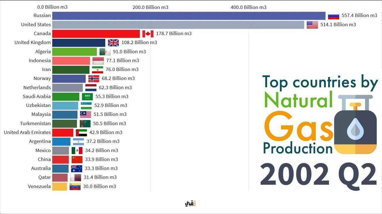 أكثر الدول أنتاجا للغاز الطبيعي 1970 2019 Top Countries By Gas Production Youtube Top Country Norway The Unit